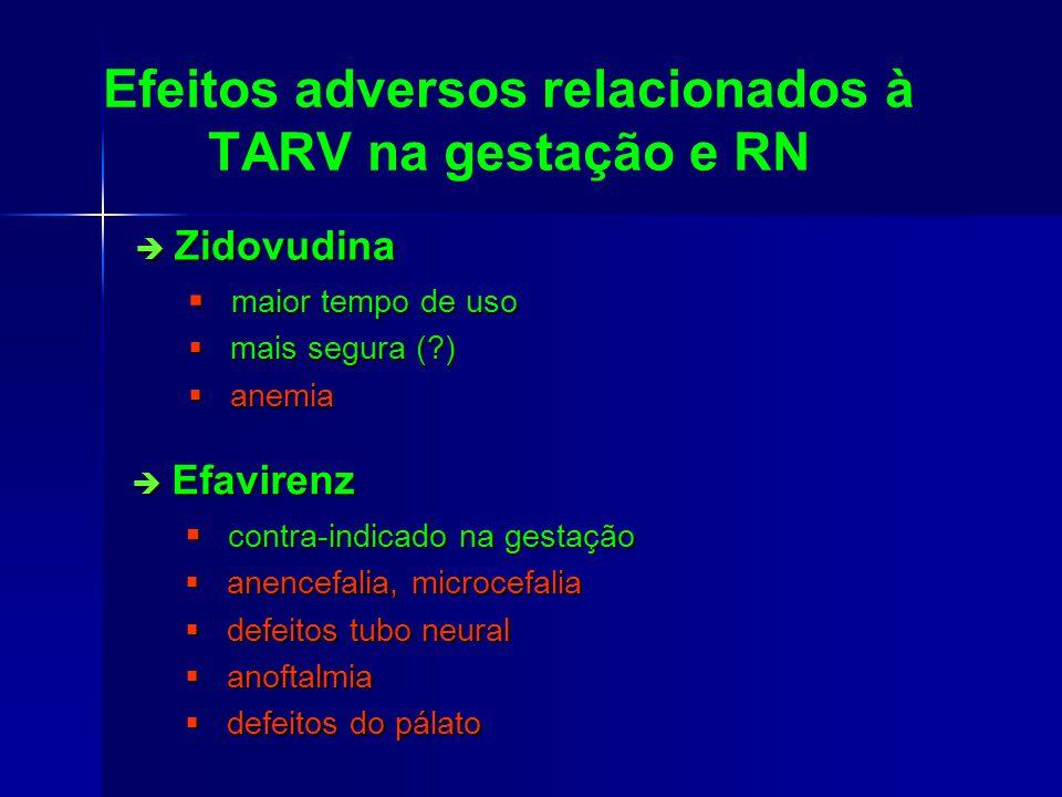Efeitos adversos relacionados à TARV na gestação e RN Zidovudina Zidovudina maior tempo de uso maior tempo de uso mais segura (?) mais segura (?) anemia anemia Efavirenz Efavirenz contra-indicado na gestação contra-indicado na gestação anencefalia, microcefalia anencefalia, microcefalia defeitos tubo neural defeitos tubo neural anoftalmia anoftalmia defeitos do pálato defeitos do pálato