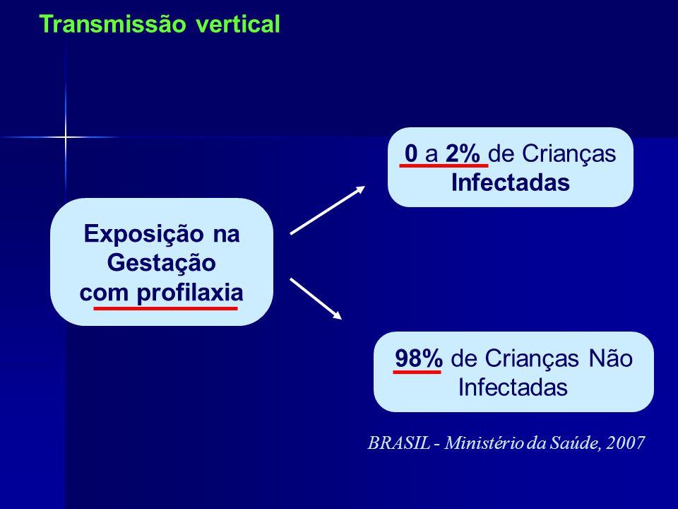 98% de Crianças Não Infectadas 0 a 2% de Crianças Infectadas Exposição na Gestação com profilaxia Transmissão vertical BRASIL - Ministério da Saúde, 2007
