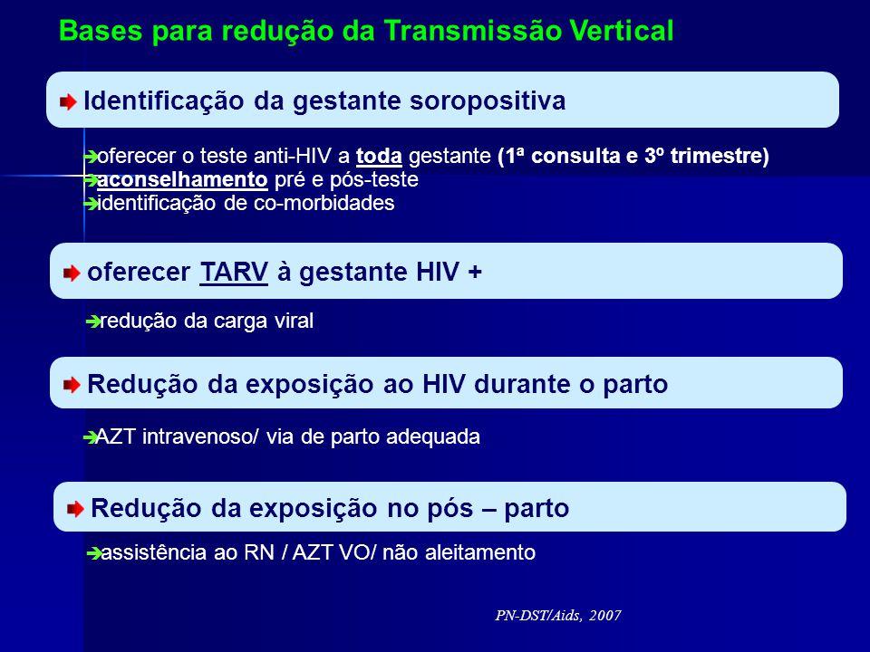PN-DST/Aids, 2007 Bases para redução da Transmissão Vertical Identificação da gestante soropositiva oferecer o teste anti-HIV a toda gestante (1ª consulta e 3º trimestre) aconselhamento pré e pós-teste identificação de co-morbidades oferecer TARV à gestante HIV + redução da carga viral Redução da exposição ao HIV durante o parto AZT intravenoso/ via de parto adequada Redução da exposição no pós – parto assistência ao RN / AZT VO/ não aleitamento