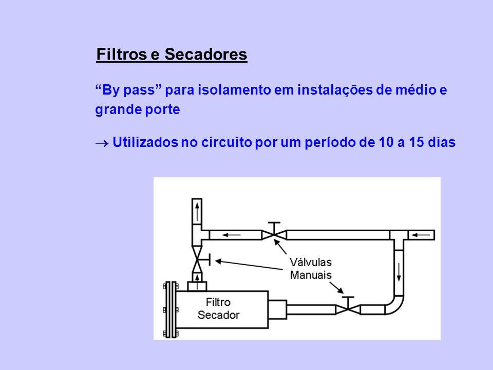 By pass para isolamento em instalações de médio e grande porte Utilizados no circuito por um período de 10 a 15 dias