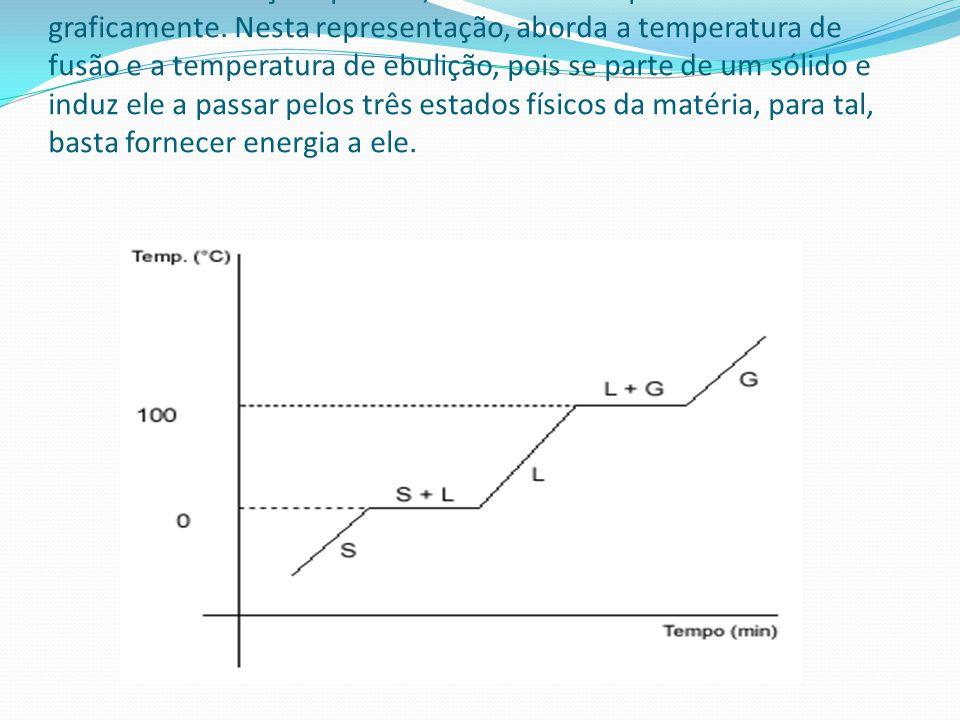 Estas transformações podem, também ser representadas graficamente. Nesta representação, aborda a temperatura de fusão e a temperatura de ebulição, poi
