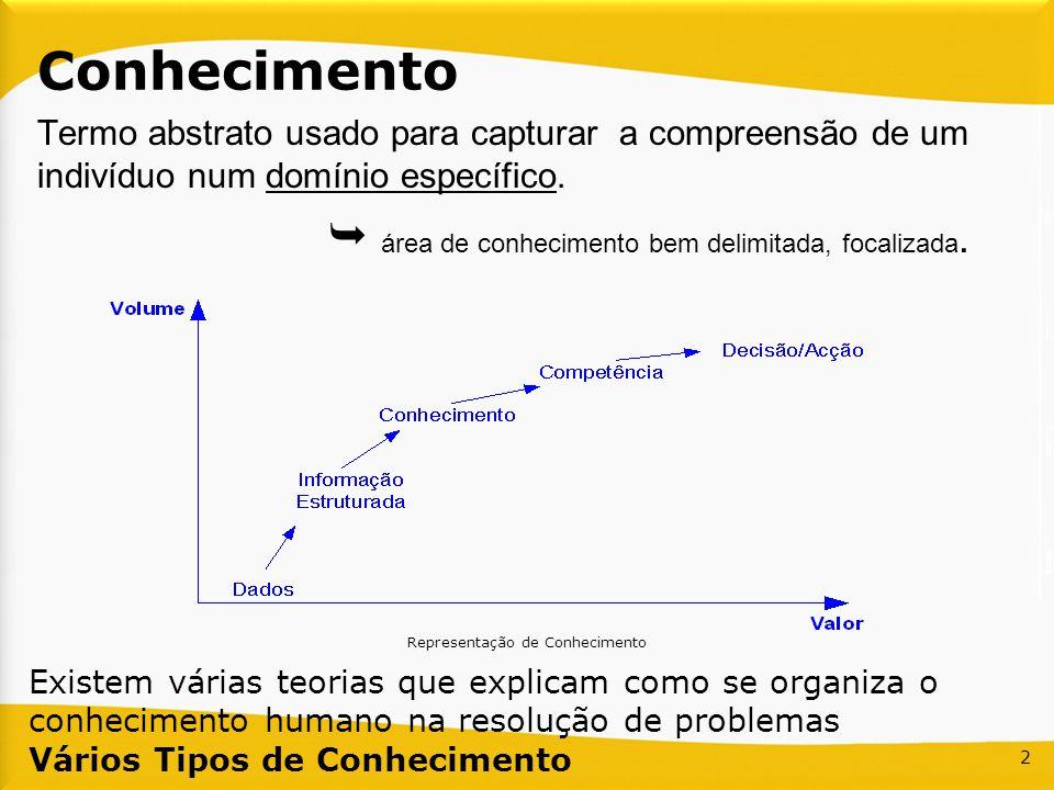 Representação de Conhecimento 2 Conhecimento Termo abstrato usado para capturar a compreensão de um indivíduo num domínio específico. área de conhecim