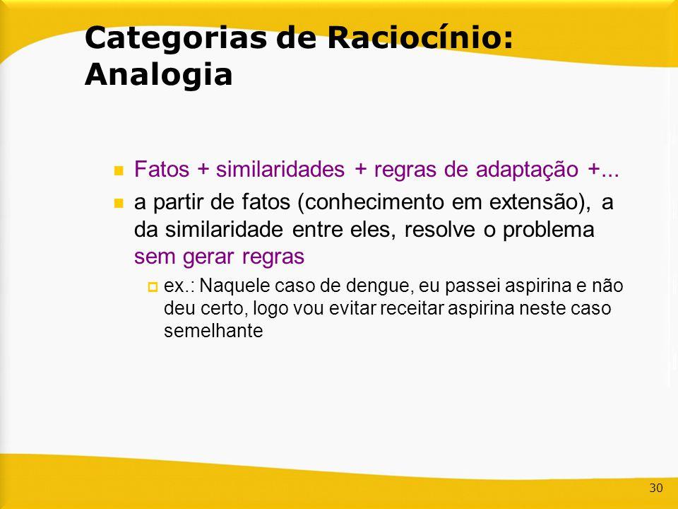 Fatos + similaridades + regras de adaptação +... a partir de fatos (conhecimento em extensão), a da similaridade entre eles, resolve o problema sem ge