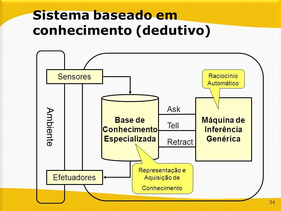 34 Sistema baseado em conhecimento (dedutivo) Ambiente Sensores Efetuadores Base de Conhecimento Especializada Máquina de Inferência Genérica Ask Tell