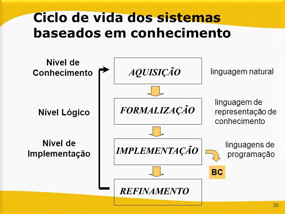 36 Ciclo de vida dos sistemas baseados em conhecimento Nível de Conhecimento Nível Lógico Nível de Implementação BC AQUISIÇÃO FORMALIZAÇÃO IMPLEMENTAÇ