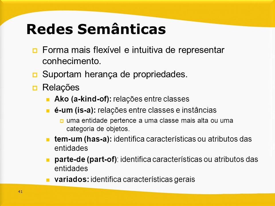 41 Redes Semânticas Forma mais flexível e intuitiva de representar conhecimento. Suportam herança de propriedades. Relações Ako (a-kind-of): relações