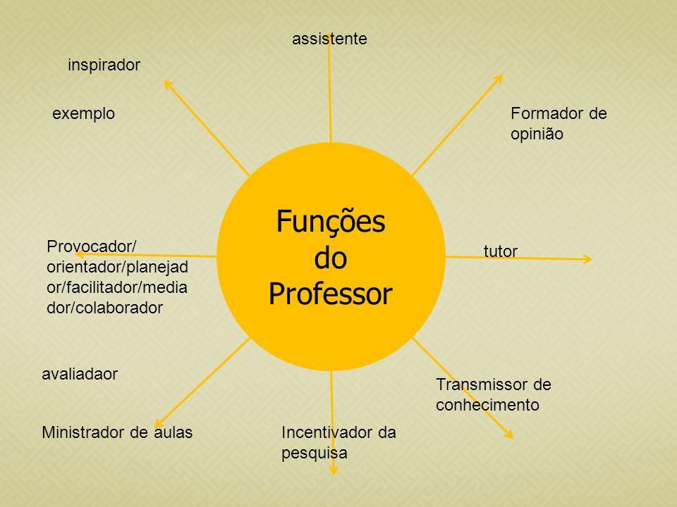 Funções do Professor inspirador assistente Formador de opinião Provocador/ orientador/planejad or/facilitador/media dor/colaborador avaliadaor Incenti