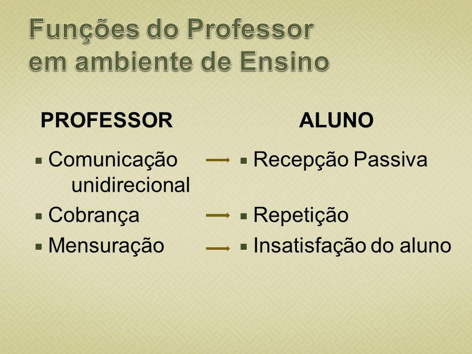 PROFESSOR Comunicação unidirecional Cobrança Mensuração ALUNO Recepção Passiva Repetição Insatisfação do aluno