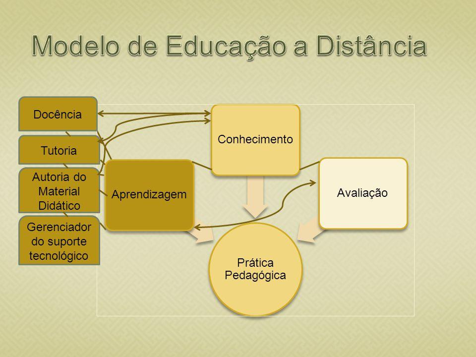 Diálogo professores autores e regentes, professores tutores alunos Objetivo Re-elaboração de conhecimento existente Construção de novo conhecimento