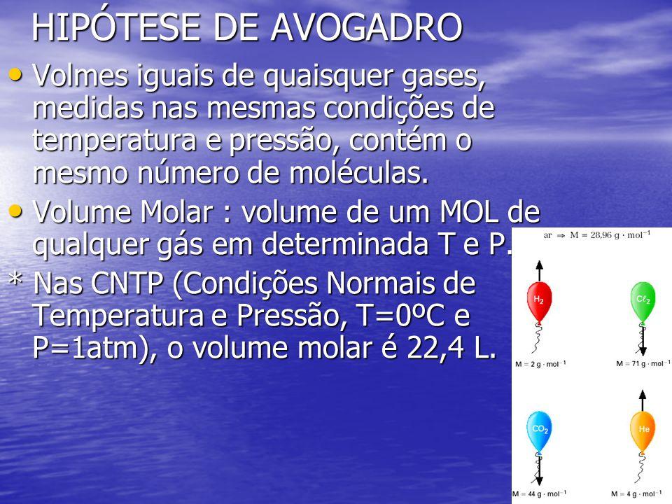 HIPÓTESE DE AVOGADRO Volmes iguais de quaisquer gases, medidas nas mesmas condições de temperatura e pressão, contém o mesmo número de moléculas. Volm
