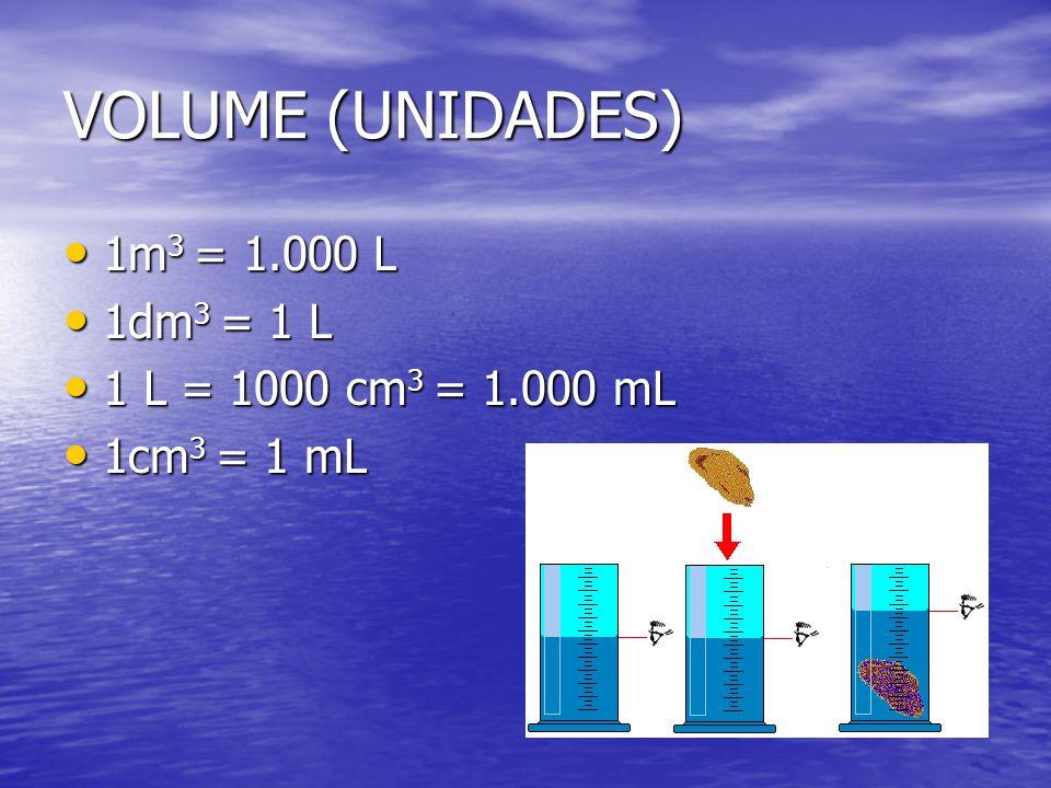 VOLUME (UNIDADES) 1m 3 = 1.000 L 1m 3 = 1.000 L 1dm 3 = 1 L 1dm 3 = 1 L 1 L = 1000 cm 3 = 1.000 mL 1 L = 1000 cm 3 = 1.000 mL 1cm 3 = 1 mL 1cm 3 = 1 m