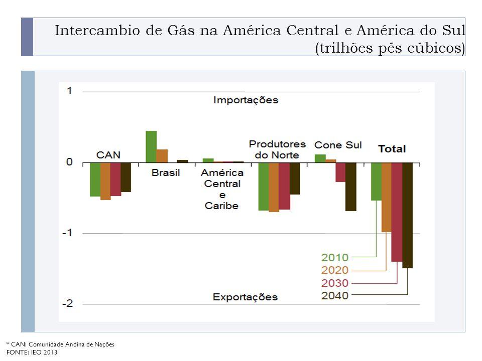 PROGRAMA PLACTED Intercambio de Gás na América Central e América do Sul (trilhões pés cúbicos) * CAN: Comunidade Andina de Nações FONTE: IEO 2013