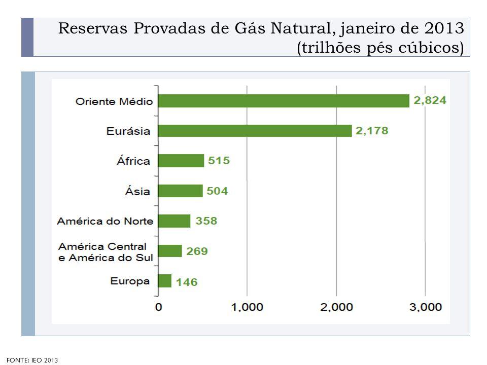 PROGRAMA PLACTED Reservas Provadas de Gás Natural, janeiro de 2013 (trilhões pés cúbicos) FONTE: IEO 2013