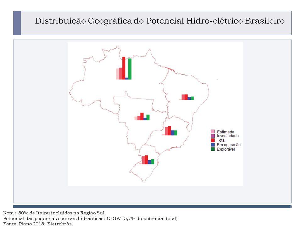 PROGRAMA PLACTED Distribuição Geográfica do Potencial Hidro-elétrico Brasileiro Nota : 50% de Itaipu incluídos na Região Sul.