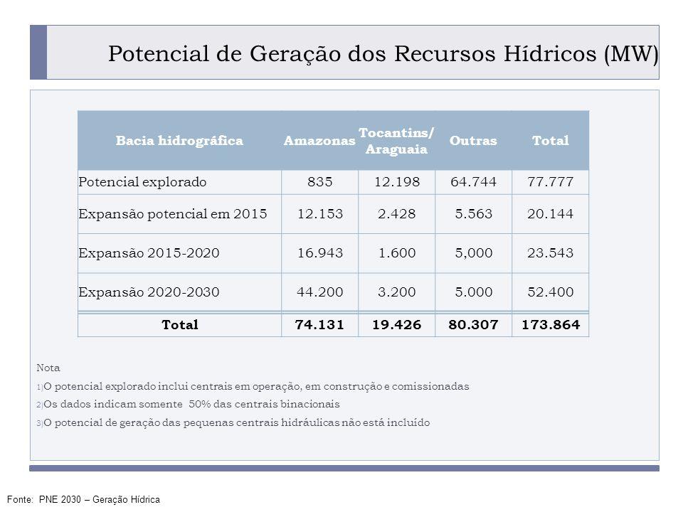 PROGRAMA PLACTED Potencial de Geração dos Recursos Hídricos (MW) Nota 1) O potencial explorado inclui centrais em operação, em construção e comissionadas 2) Os dados indicam somente 50% das centrais binacionais 3) O potencial de geração das pequenas centrais hidráulicas não está incluído Bacia hidrográficaAmazonas Tocantins/ Araguaia OutrasTotal Potencial explorado83512.19864.74477.777 Expansão potencial em 201512.1532.4285.56320.144 Expansão 2015-202016.9431.6005,00023.543 Expansão 2020-203044.2003.2005.00052.400 Total74.13119.42680.307173.864 Fonte: PNE 2030 – Geração Hídrica