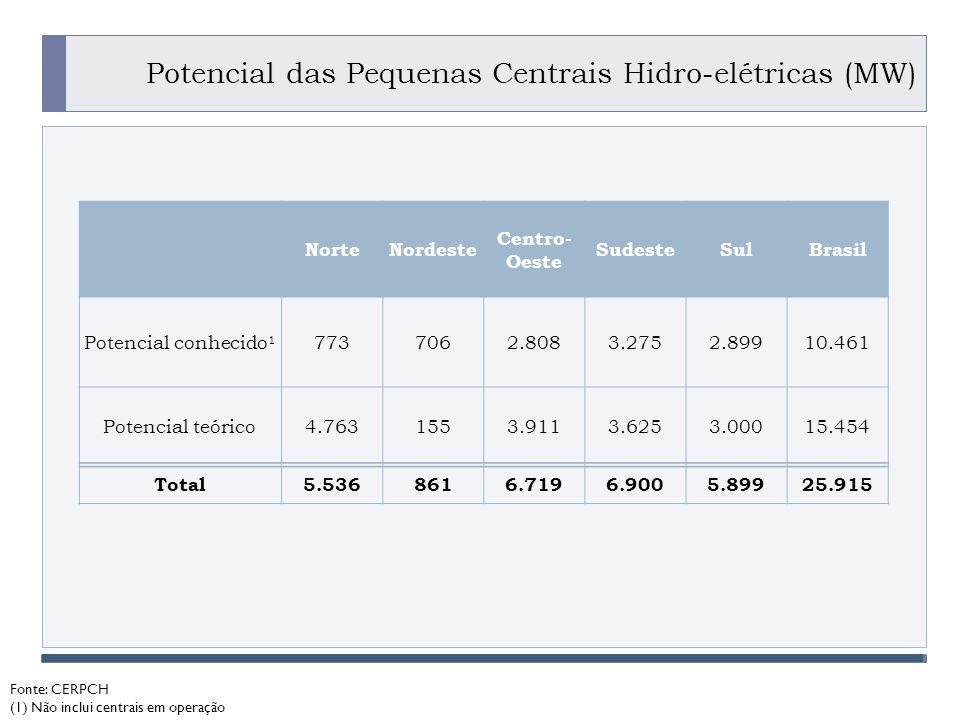 PROGRAMA PLACTED Potencial das Pequenas Centrais Hidro-elétricas (MW) Fonte: CERPCH (1) Não inclui centrais em operação NorteNordeste Centro- Oeste SudesteSulBrasil Potencial conhecido 1 7737062.8083.2752.89910.461 Potencial teórico4.7631553.9113.6253.00015.454 Total5.5368616.7196.9005.89925.915