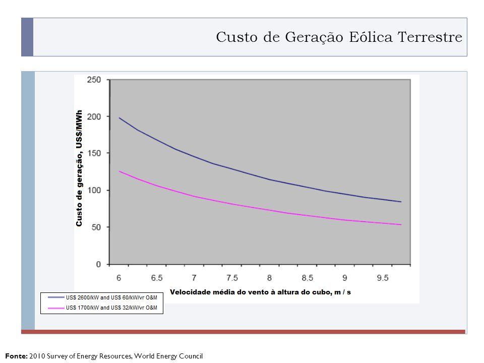 PROGRAMA PLACTED Fonte: 2010 Survey of Energy Resources, World Energy Council Custo de Geração Eólica Terrestre