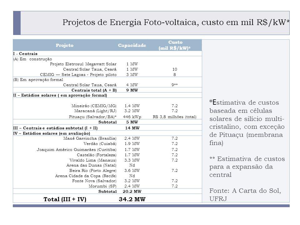 PROGRAMA PLACTED Projetos de Energia Foto-voltaica, custo em mil R$/kW* ProjetoCapacidade Custo (mil R$/kW)* I - Centrais (A) Em construção Projeto Eletrosul Megawatt Solar1 MW Central Solar Taua, Ceará1 MW10 CEMIG Sete Lagoas - Projeto piloto3 MW8 (B) Em aprovação formal Central Solar Taua, Ceará4 MW9** Centrais total (A + B)9 MW II – Estádios solares ( em aprovação formal) Mineirão (CEMIG/MG)1.4 MW7.2 Maracanã (Light/RJ)3.2 MW7.2 Pituaçu (Salvador/BA)*446 kWpR$ 3,8 milhões (total) Subtotal5 MW III – Centrais e estádios subtotal (I + II)14 MW IV – Estádios solares (em avaliação) Mané Garrincha (Brasília)2.4 MW7.2 Verdão (Cuiabá)1.9 MW7.2 Joaquim Américo Guimarães (Curitiba)1.7 MW7.2 Castelão (Fortaleza)1.7 MW7.2 Vivaldo Lima (Manaus)3.3 MW7.2 Arena das Dunas (Natal)Nd Beira Rio (Porto Alegre)3.6 MW7.2 Arena Cidade da Copa (Recife)Nd Fonte Nova (Salvador)3.2 MW7.2 Morumbi (SP)2.4 MW7.2 Subtotal20.2 MW Total (III + IV)34.2 MW *E stimativa de custos baseada em células solares de silício multi- cristalino, com exceção de Pituaçu (membrana fina) ** Estimativa de custos para a expansão da central Fonte: A Carta do Sol, UFRJ