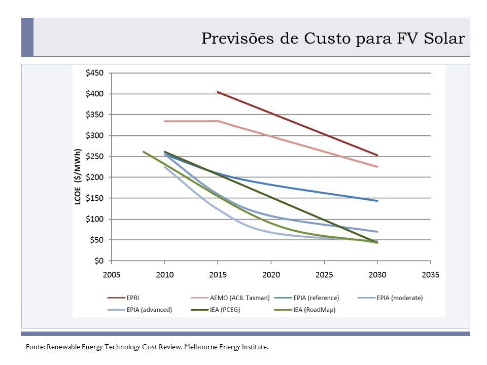 PROGRAMA PLACTED Previsões de Custo para FV Solar Fonte: Renewable Energy Technology Cost Review, Melbourne Energy Institute.