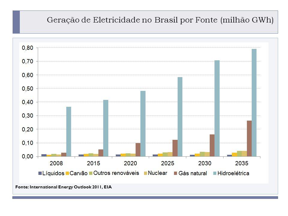 PROGRAMA PLACTED Fonte: International Energy Outlook 2011, EIA Geração de Eletricidade no Brasil por Fonte (milhão GWh) DOING BUSINESS IN BRAZIL: HOW TO FORM PARTNERSHIPS IN THE ENERGY SECTOR