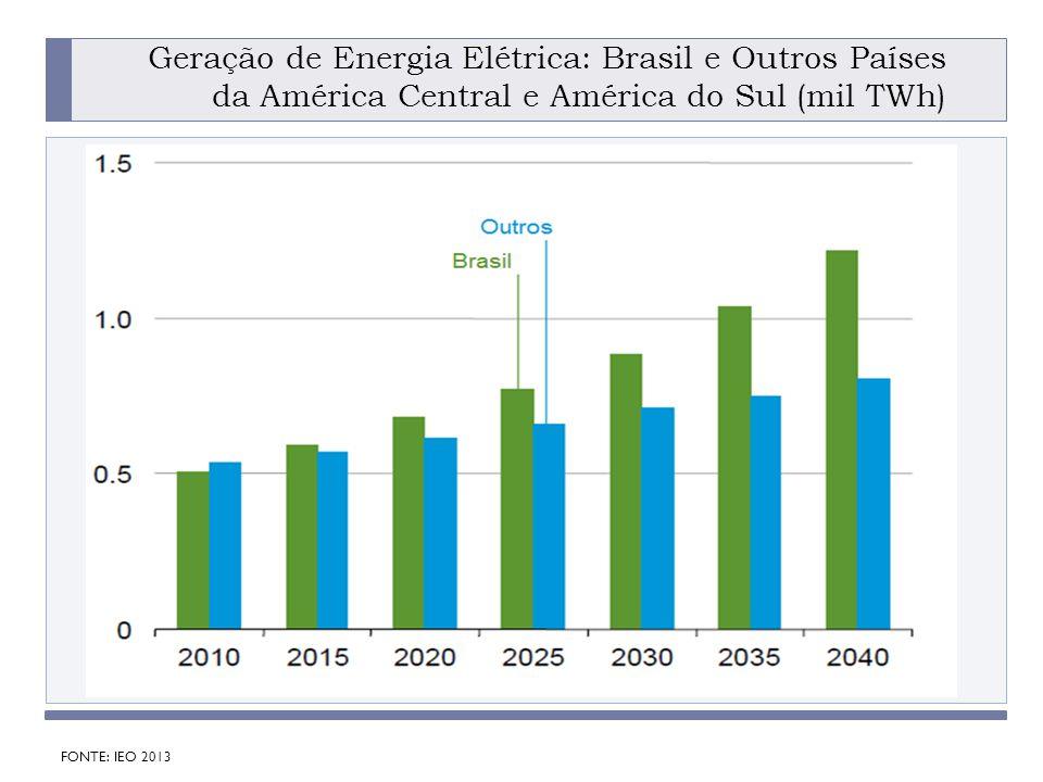 PROGRAMA PLACTED DOING BUSINESS IN BRAZIL: HOW TO FORM PARTNERSHIPS IN THE ENERGY SECTOR Geração de Energia Elétrica: Brasil e Outros Países da América Central e América do Sul (mil TWh) FONTE: IEO 2013