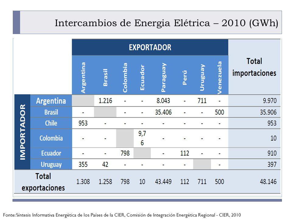 PROGRAMA PLACTED Intercambios de Energia Elétrica – 2010 (GWh) Fonte: Síntesis Informativa Energética de los Países de la CIER, Comisión de Integración Energética Regional - CIER, 2010