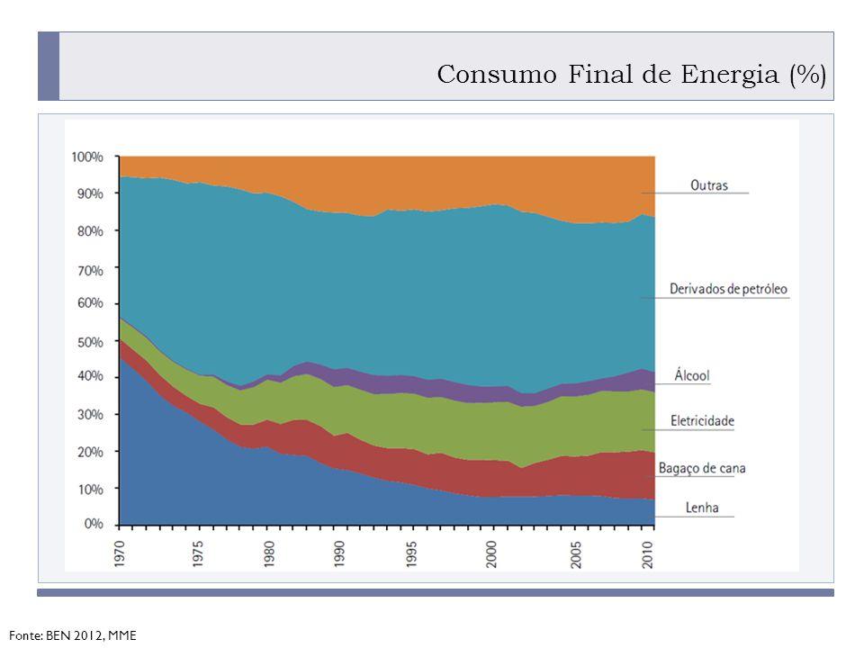 PROGRAMA PLACTED Consumo Final de Energia (%) Fonte: BEN 2012, MME