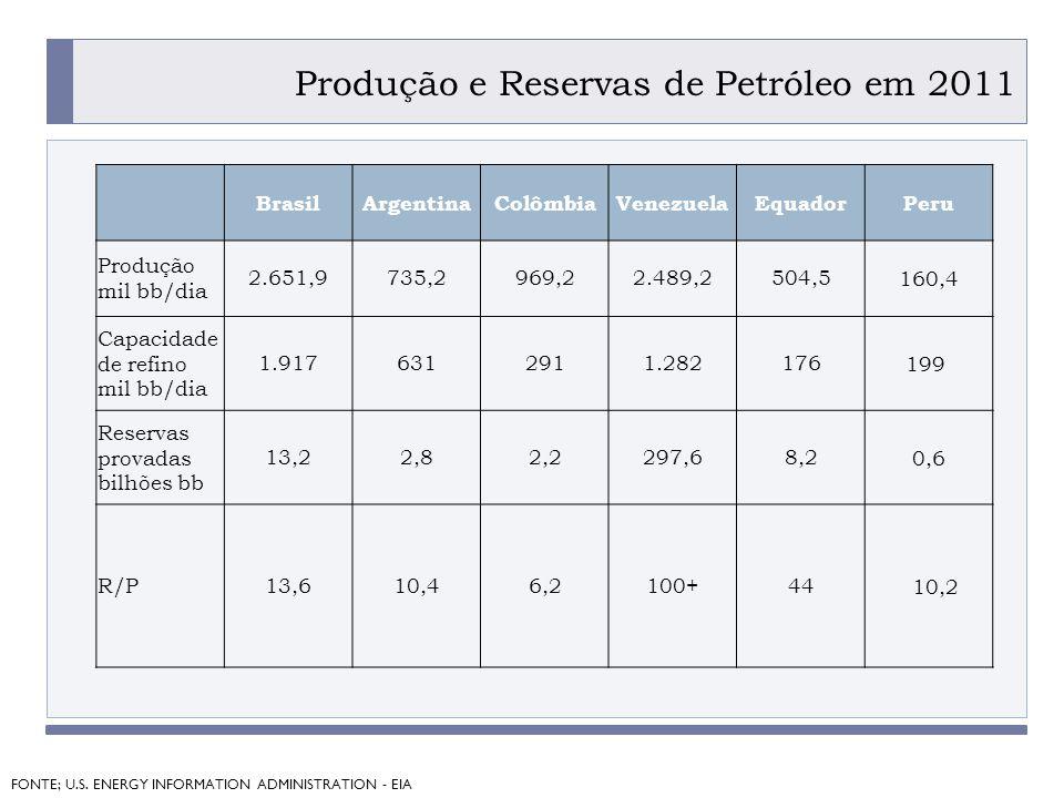 PROGRAMA PLACTED Produção e Reservas de Petróleo em 2011 FONTE; U.S.
