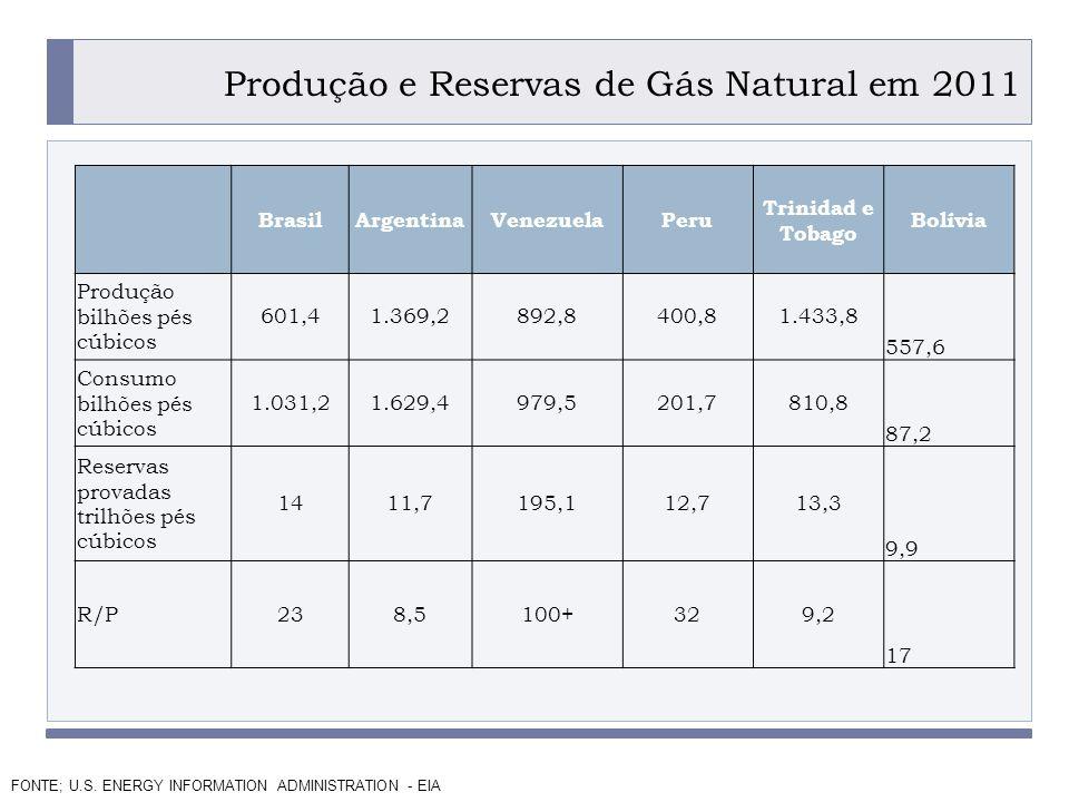 PROGRAMA PLACTED Produção e Reservas de Gás Natural em 2011.