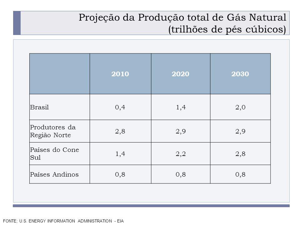 PROGRAMA PLACTED Projeção da Produção total de Gás Natural (trilhões de pés cúbicos) 201020202030 Brasil0,41,42,0 Produtores da Região Norte 2,82,9 Países do Cone Sul 1,42,22,8 Países Andinos0,8 FONTE; U.S.