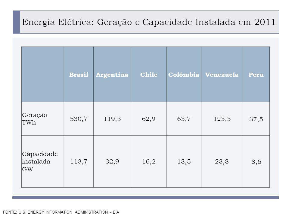 PROGRAMA PLACTED Energia Elétrica: Geração e Capacidade Instalada em 2011.