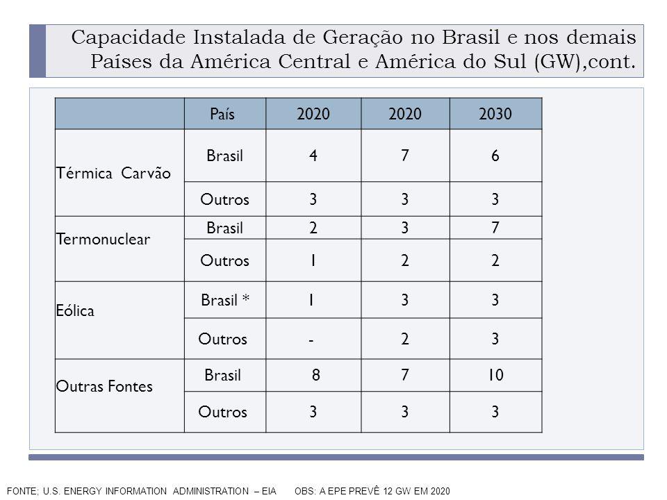 PROGRAMA PLACTED Capacidade Instalada de Geração no Brasil e nos demais Países da América Central e América do Sul (GW),cont.