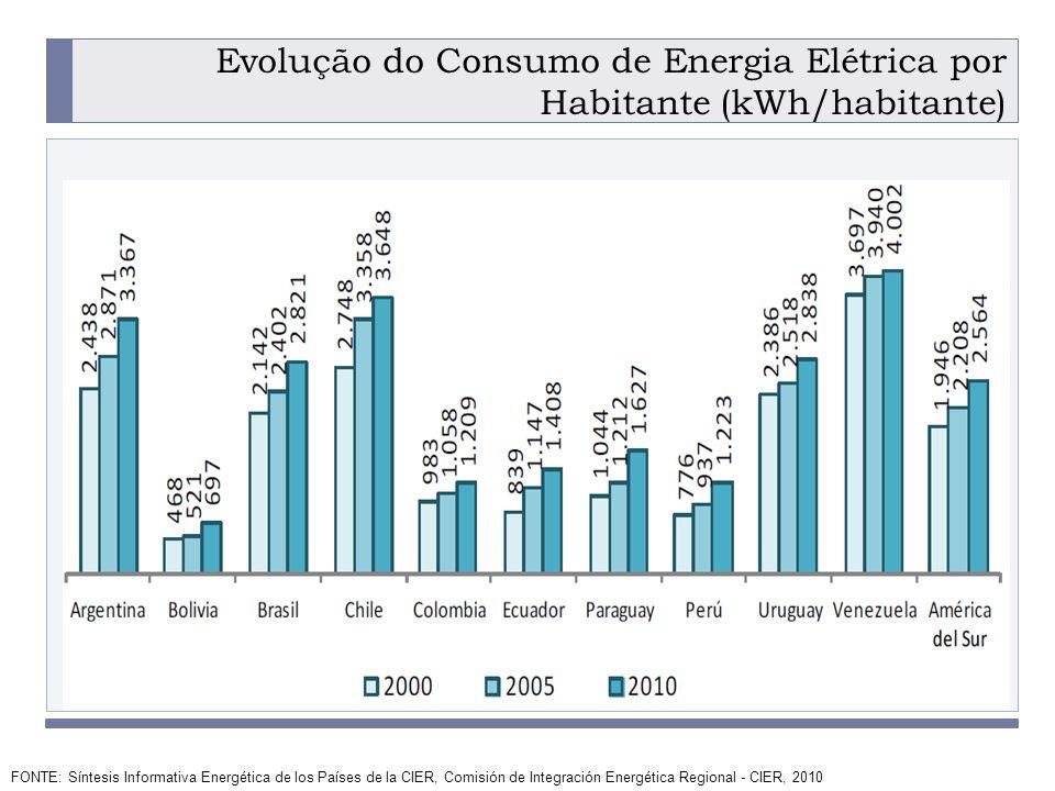 PROGRAMA PLACTED Evolução do Consumo de Energia Elétrica por Habitante (kWh/habitante) FONTE: Síntesis Informativa Energética de los Países de la CIER, Comisión de Integración Energética Regional - CIER, 2010