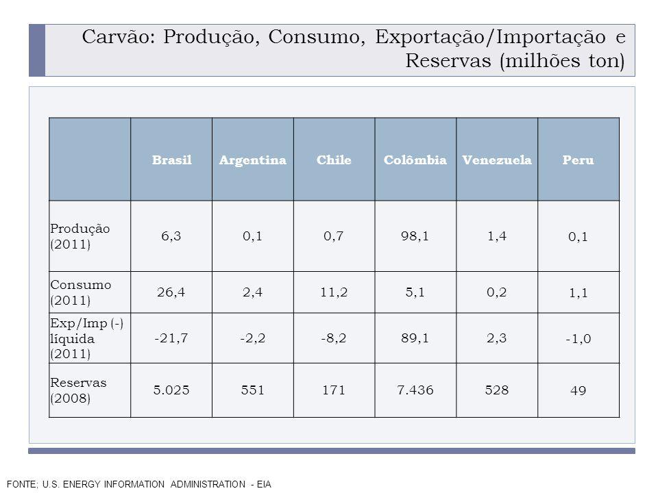 PROGRAMA PLACTED Carvão: Produção, Consumo, Exportação/Importação e Reservas (milhões ton) BrasilArgentinaChileColômbiaVenezuelaPeru Produção (2011) 6,30,10,798,11,40,1 Consumo (2011) 26,42,411,25,10,21,1 Exp/Imp (-) líquida (2011) -21,7-2,2-8,289,12,3-1,0 Reservas (2008) 5.0255511717.43652849 FONTE; U.S.