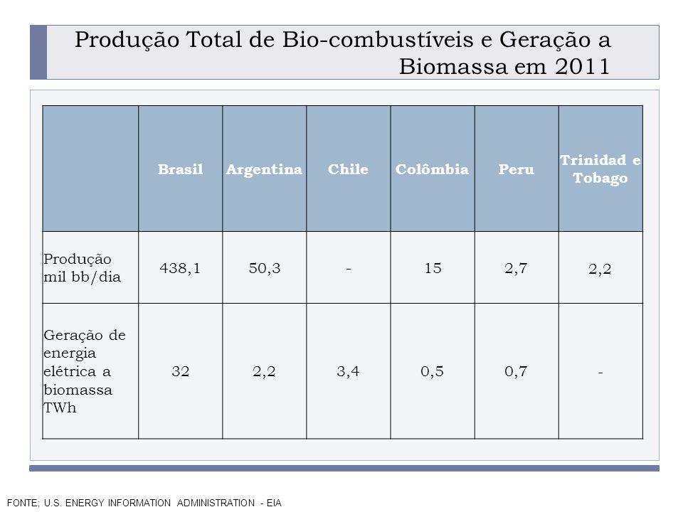 PROGRAMA PLACTED Produção Total de Bio-combustíveis e Geração a Biomassa em 2011.