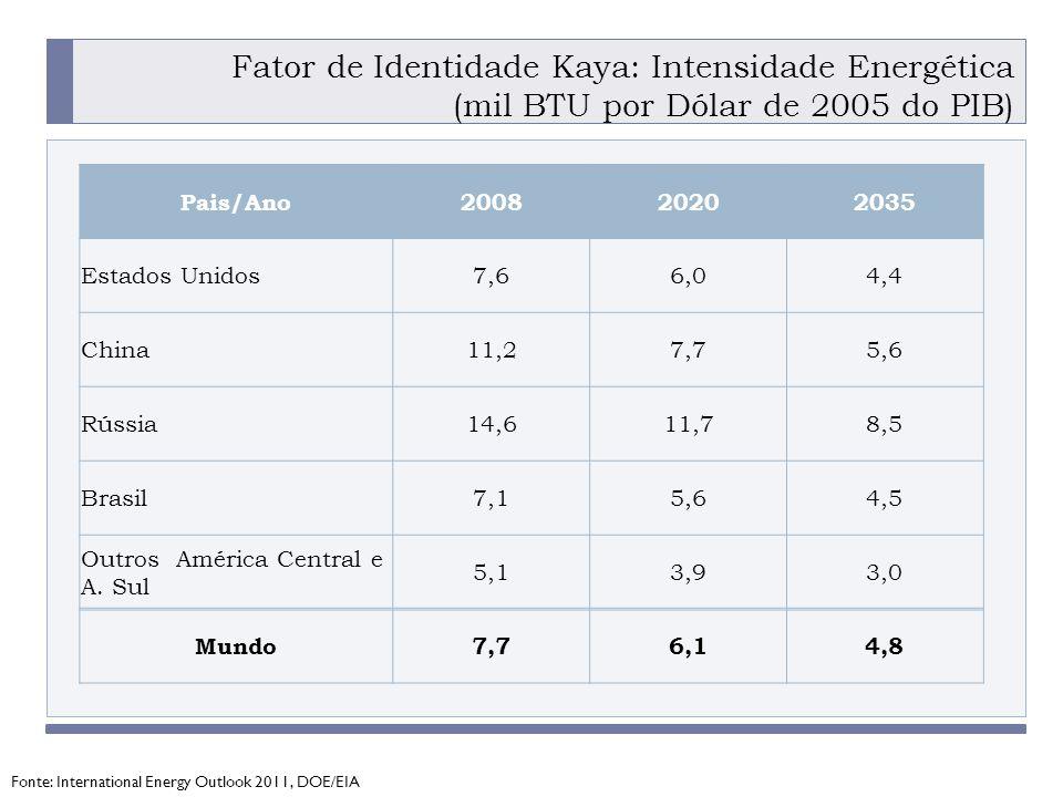 PROGRAMA PLACTED Fator de Identidade Kaya: Intensidade Energética (mil BTU por Dólar de 2005 do PIB) Pais/Ano200820202035 Estados Unidos7,66,04,4 China11,27,75,6 Rússia14,611,78,5 Brasil7,15,64,5 Outros América Central e A.