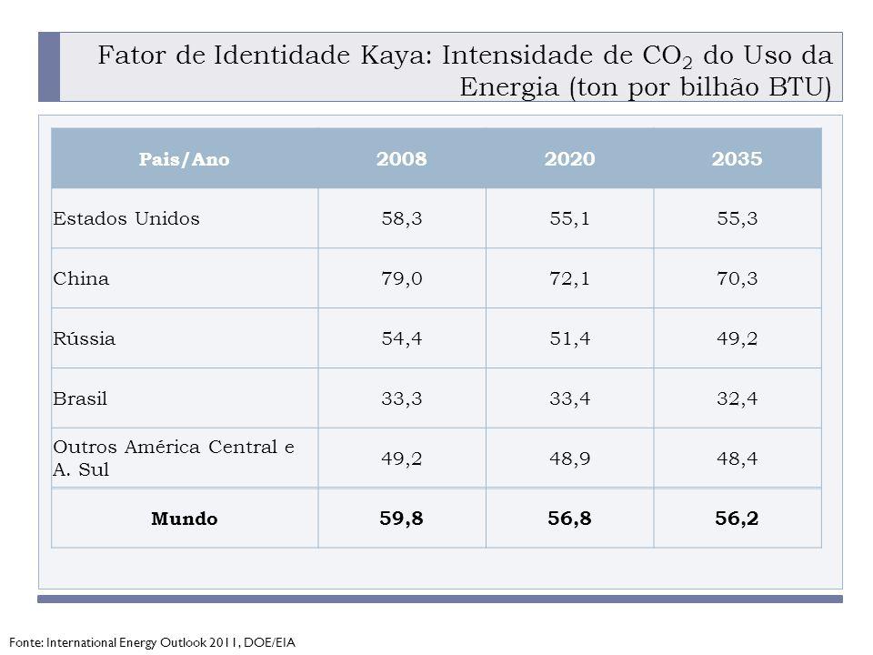PROGRAMA PLACTED Fator de Identidade Kaya: Intensidade de CO 2 do Uso da Energia (ton por bilhão BTU) Fonte: International Energy Outlook 2011, DOE/EIA Pais/Ano200820202035 Estados Unidos58,355,155,3 China79,072,170,3 Rússia54,451,449,2 Brasil33,333,432,4 Outros América Central e A.