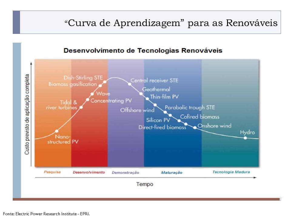 PROGRAMA PLACTED Curva de Aprendizagem para as Renováveis Fonte: Electric Power Research Institute - EPRI.
