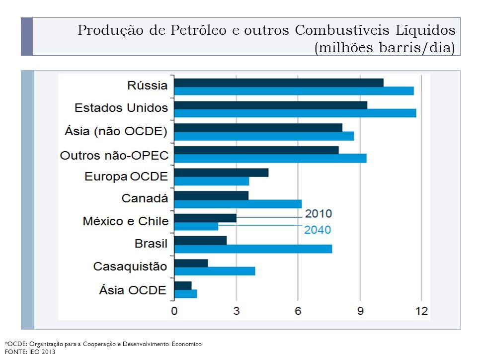 PROGRAMA PLACTED Produção de Petróleo e outros Combustíveis Líquidos (milhões barris/dia) *OCDE: Organização para a Cooperação e Desenvolvimento Economico FONTE: IEO 2013