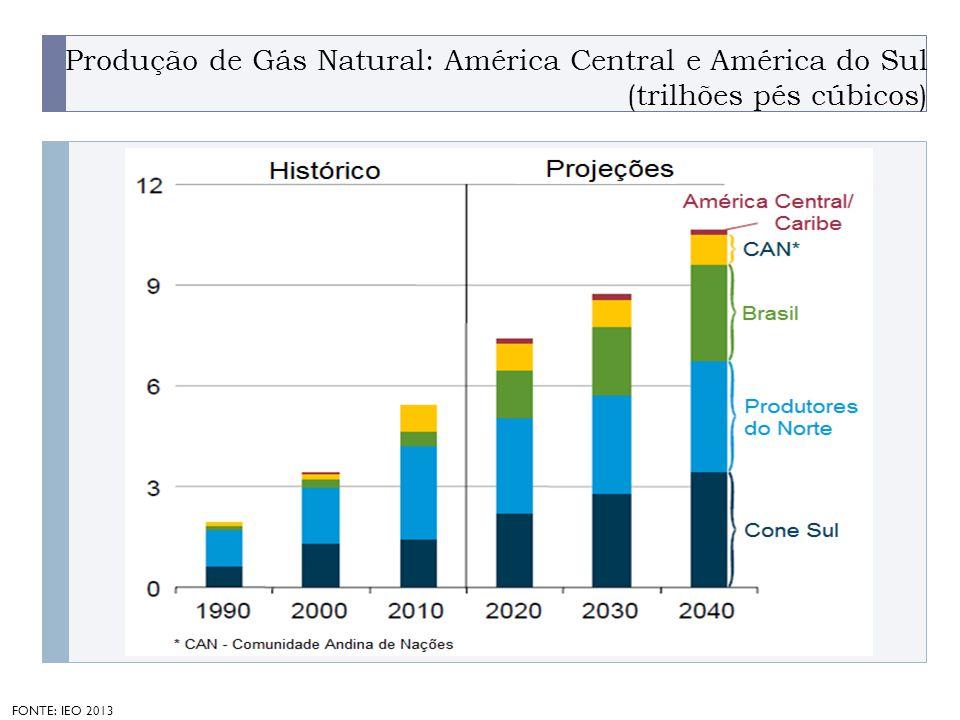 PROGRAMA PLACTED Produção de Gás Natural: América Central e América do Sul (trilhões pés cúbicos) FONTE: IEO 2013