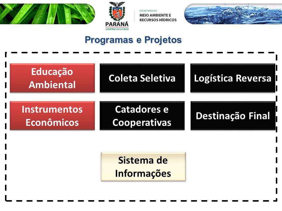 Programas e Projetos Coleta Seletiva Logística Reversa Destinação Final Instrumentos Econômicos Instrumentos Econômicos Catadores e Cooperativas Catad