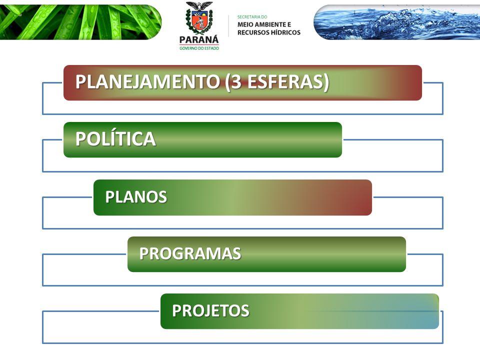 PLANEJAMENTO (3 ESFERAS) POLÍTICA PLANOS PROGRAMAS PROJETOS