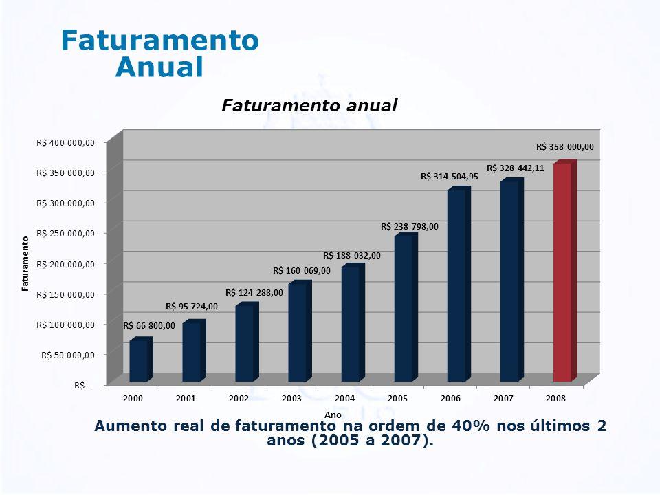 Faturamento Anual Aumento real de faturamento na ordem de 40% nos últimos 2 anos (2005 a 2007).