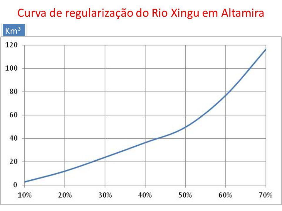 Km 3 Curva de regularização do Rio Xingu em Altamira