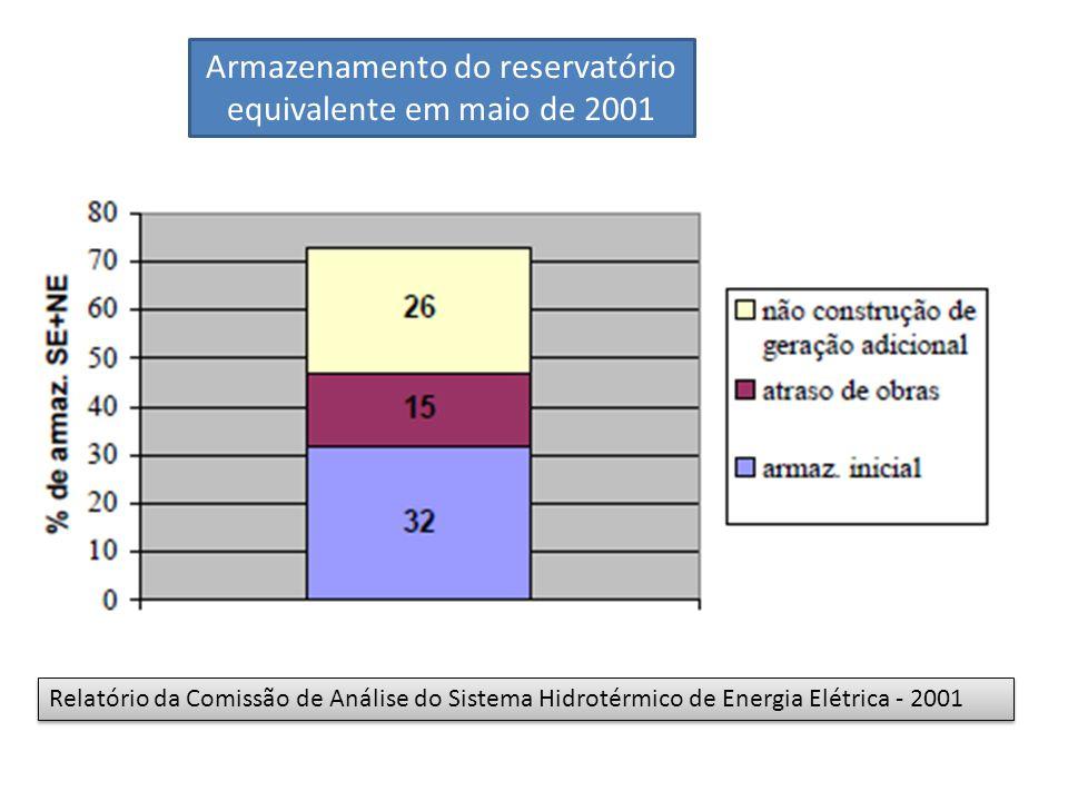 Armazenamento do reservatório equivalente em maio de 2001 Relatório da Comissão de Análise do Sistema Hidrotérmico de Energia Elétrica - 2001