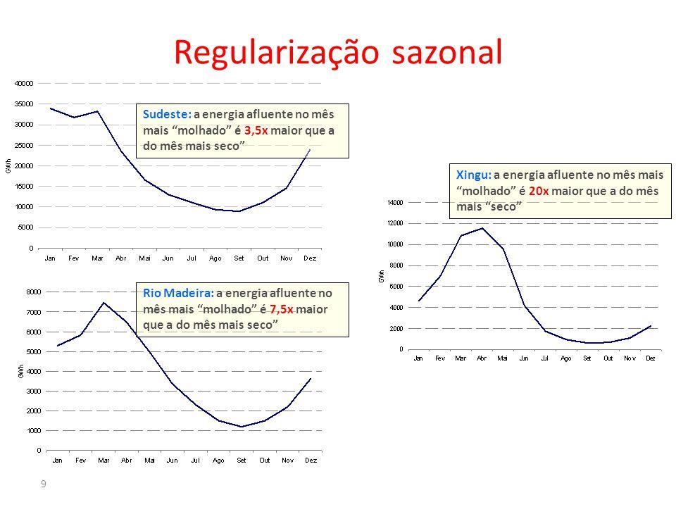 Sudeste: a energia afluente no mês mais molhado é 3,5x maior que a do mês mais seco 9 Rio Madeira: a energia afluente no mês mais molhado é 7,5x maior que a do mês mais seco Xingu: a energia afluente no mês mais molhado é 20x maior que a do mês mais seco Regularização sazonal