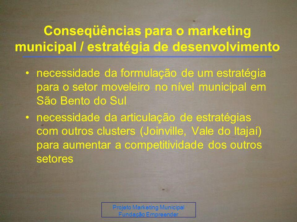 Projeto Marketing Municipal Fundação Empreender Conseqüências para o marketing municipal / estratégia de desenvolvimento necessidade da formulação de um estratégia para o setor moveleiro no nível municipal em São Bento do Sul necessidade da articulação de estratégias com outros clusters (Joinville, Vale do Itajaí) para aumentar a competitividade dos outros setores