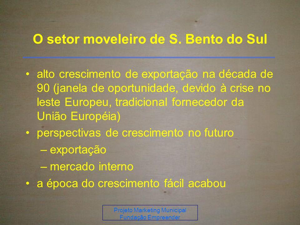 Projeto Marketing Municipal Fundação Empreender O setor moveleiro de S.