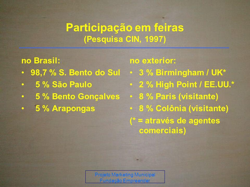 Projeto Marketing Municipal Fundação Empreender Participação em feiras (Pesquisa CIN, 1997) no Brasil: 98,7 % S.