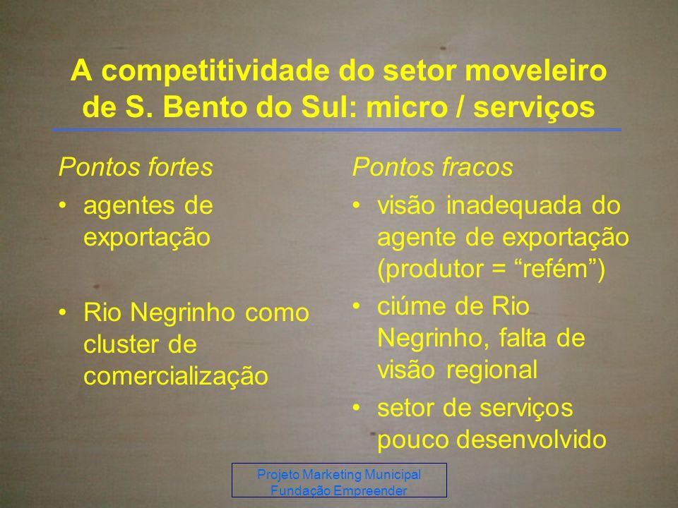 Projeto Marketing Municipal Fundação Empreender A competitividade do setor moveleiro de S.
